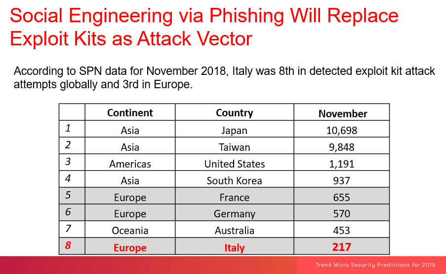 Trend Micro - Security Predictions for 2019