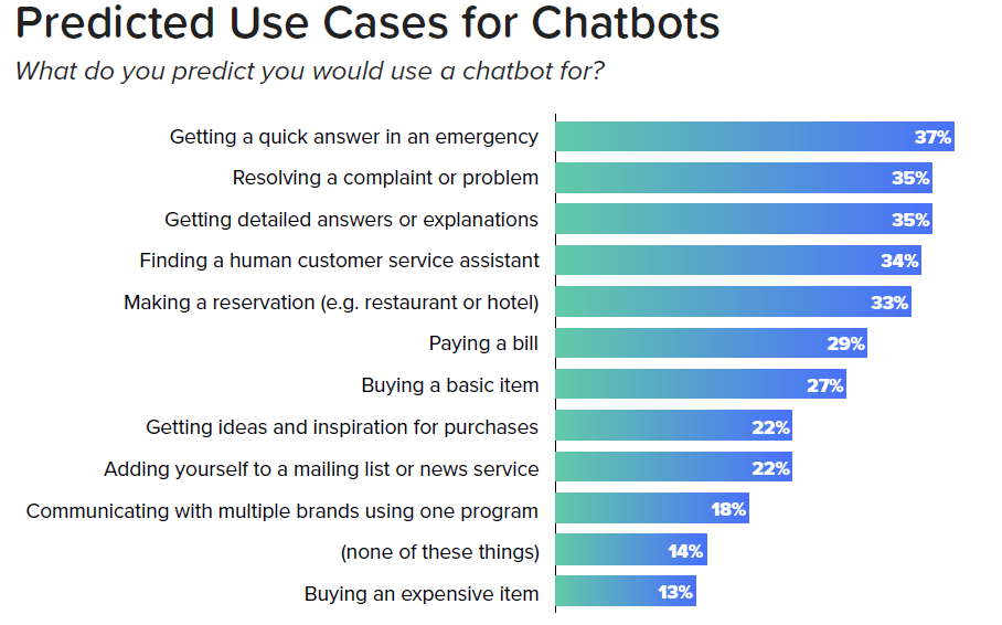 Chatbot - Casi d'utilizzo - Fonte: State of Chatbot Report, 2018