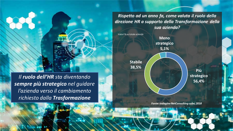 Il ruolo dell'HR Manager - Fonte: Netconsulting cube, 2018