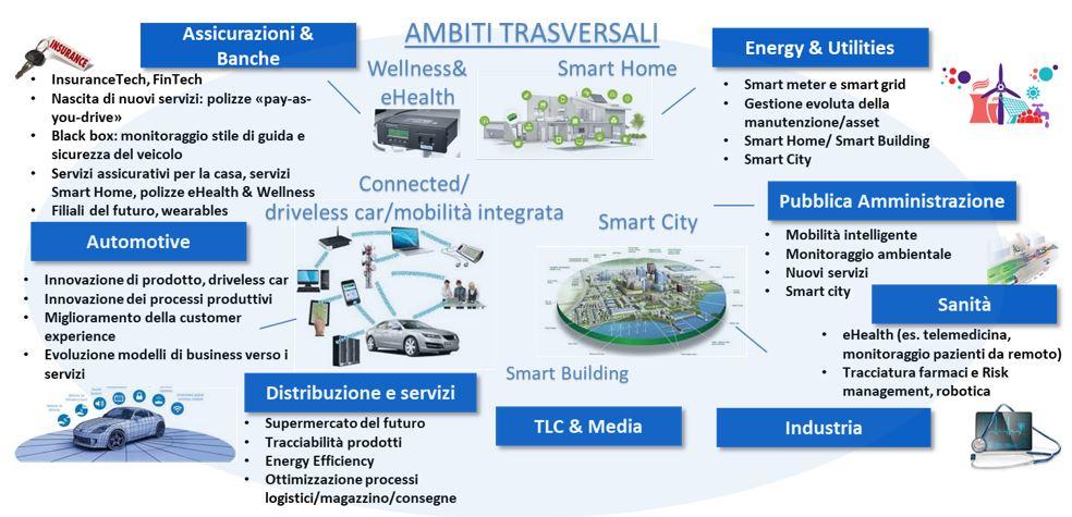 Il 5G è l'infrastruttura abilitante per la trasformazione digitale delle imprese in Italia - Fonte NetConsulting cube 2018