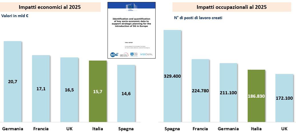 Il 5G puo' generarare impatti economici e occupazionali - Fonte: Commissione Europea