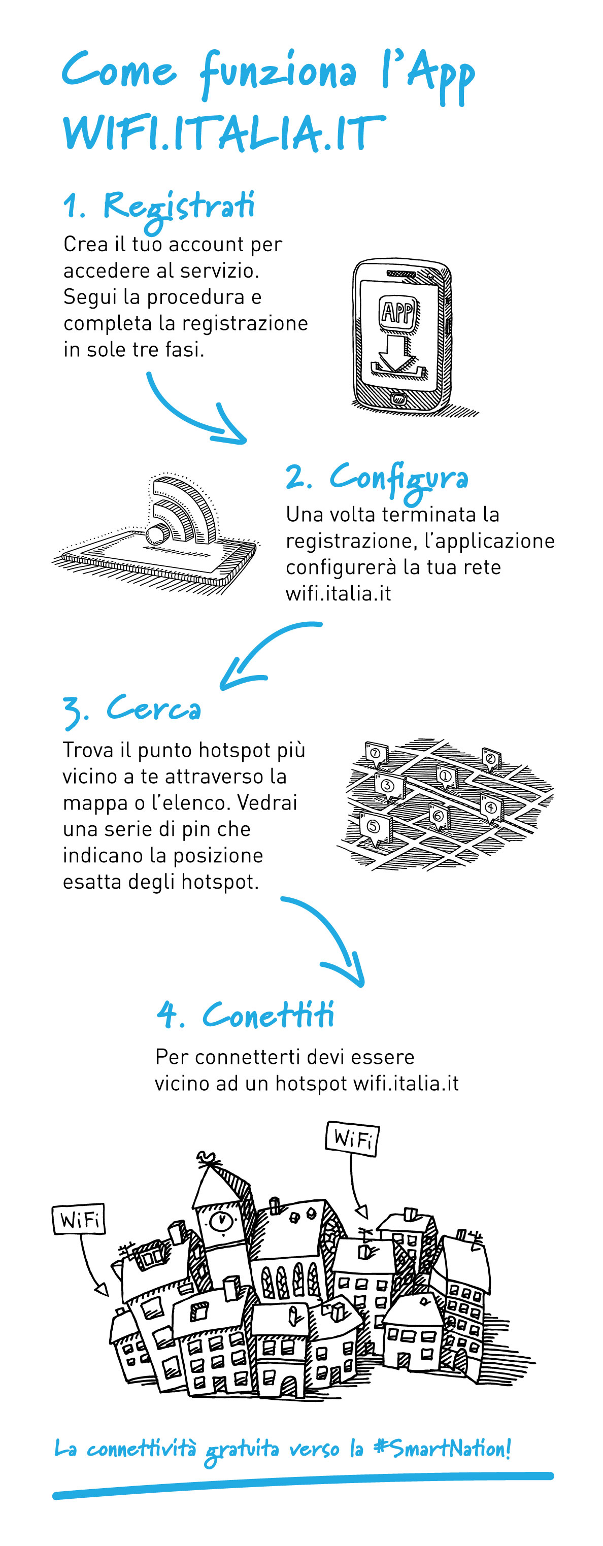 Come funziona l'App WIFI.ITALIA.IT