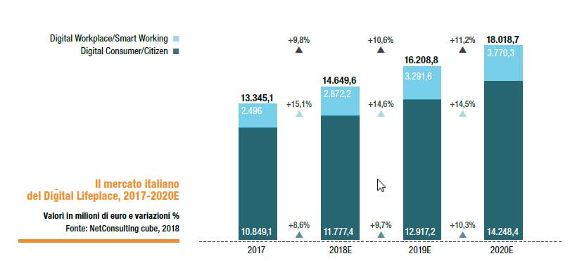 Il mercato Italiano del Digital Lifeplace, 2017-2020E