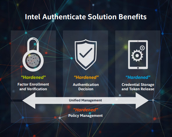 Intel Authenticate - I benefici