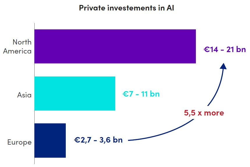Private investements in AI - Fonte: DIGITALEUROPE – Our Call to Action for A STRONGER DIGITAL EUROPE