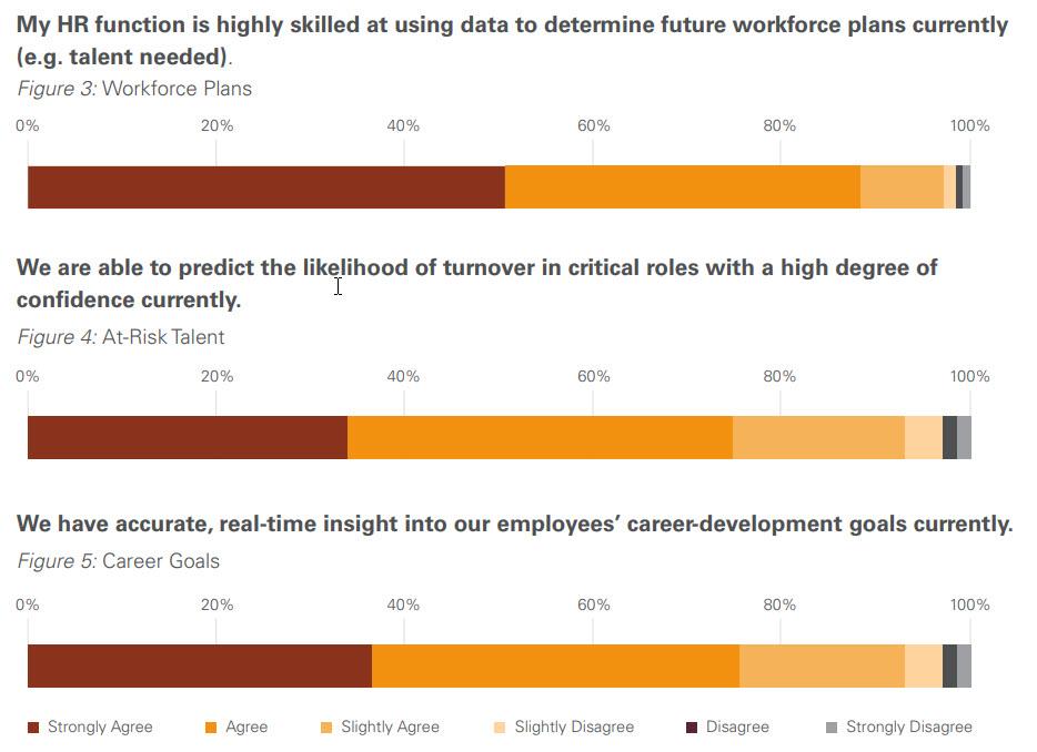 Ricerca Oracle - L'uso degli Analytics in ambito HR