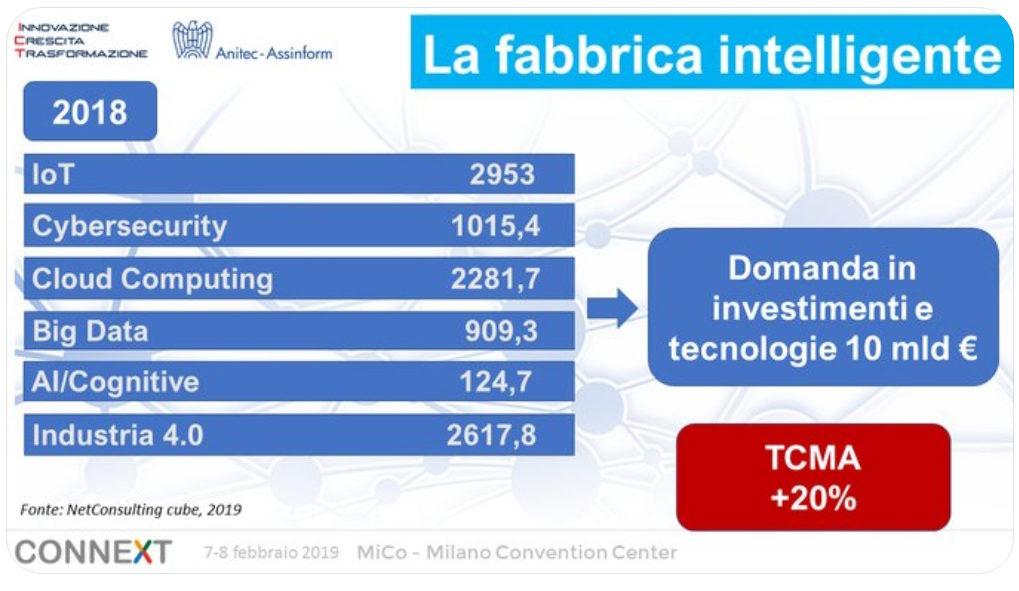 Industria 4.0 - La fabbrica intelligente - Fonte NetConsulting cube 2019