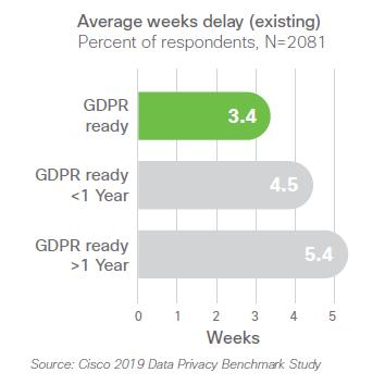 GDPR - I ritardi nelle vendite per chi non è ancora 'compliant'