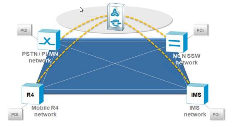 i-RPS e relative interconnessioni in uno scenario convergente