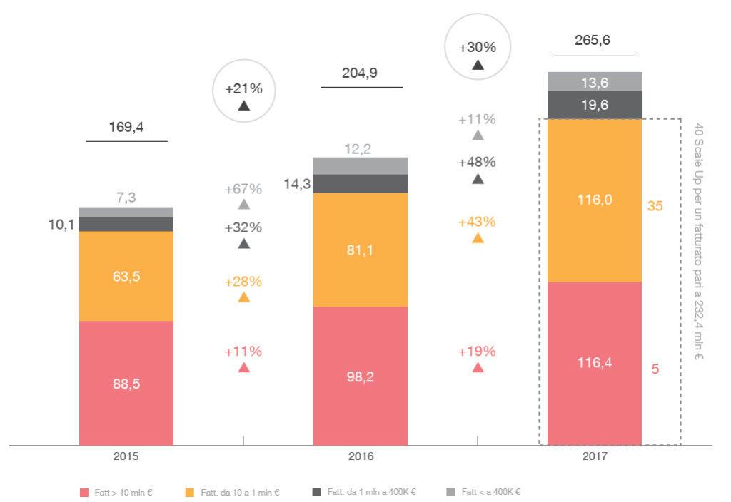 Andamento del fatturato 2015 – 2017 (per classi dimensionali) Valori in mln di euro e variazioni %
