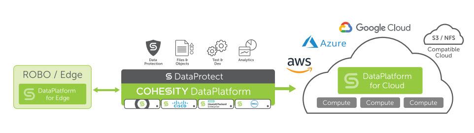 Cohesity DataPlatform in un colpo d'occhio