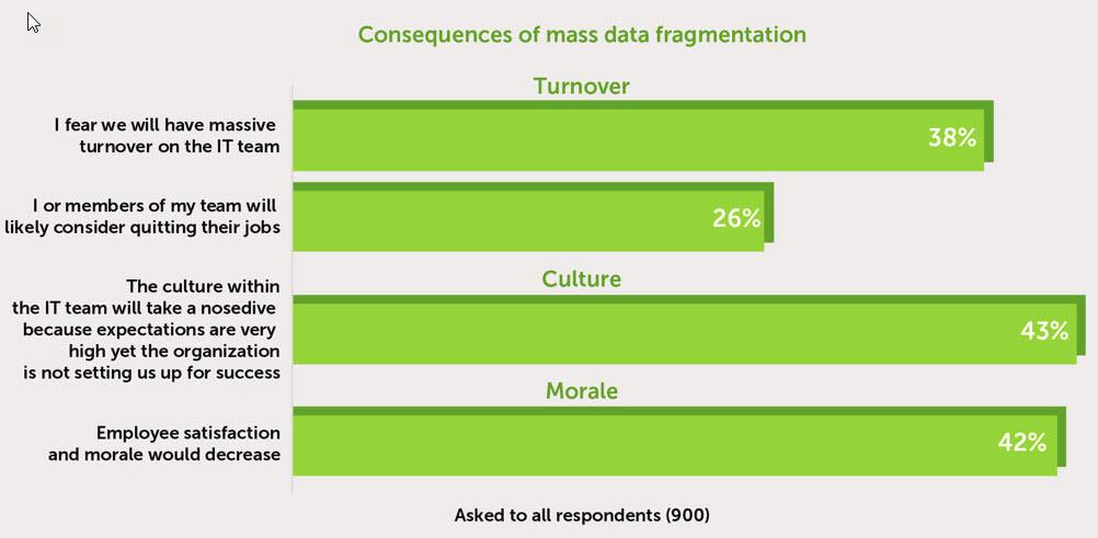 Cohesity - I danni della frammentazione dei dati