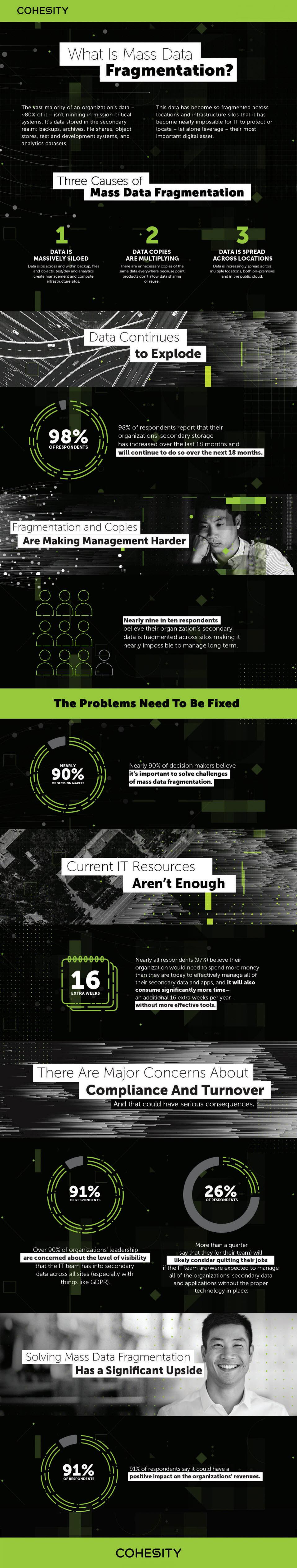 Cohesity - What is mass data fragmentation