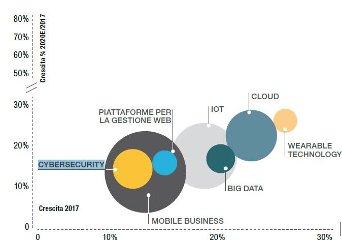 Come cresce il mercato della cybersecurity