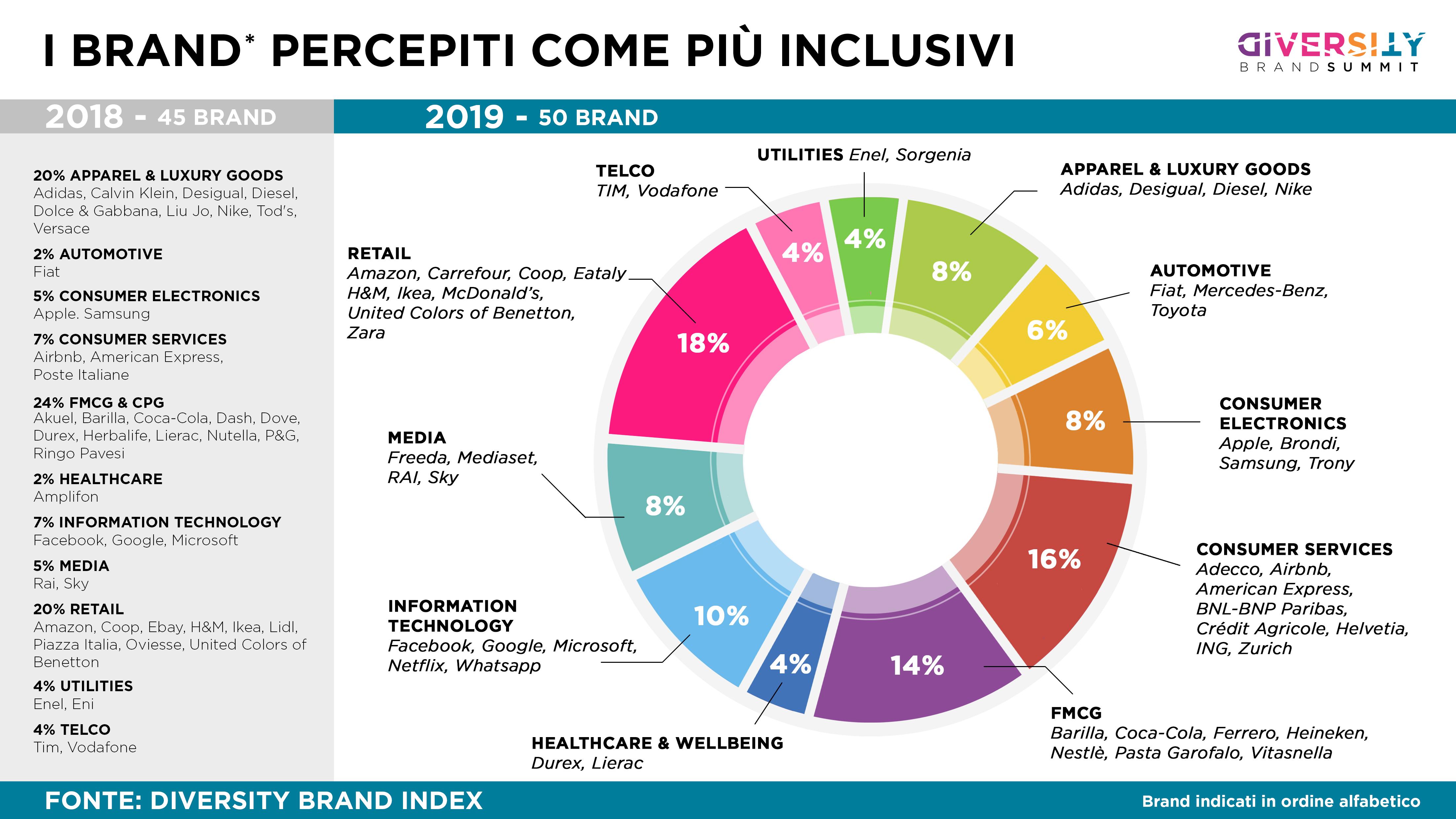 I Brand percepiti come più inclusivi - Fonte: Diversity Brand index
