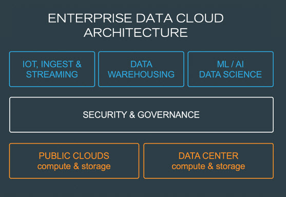 Cloudera Enterprise Data Cloud