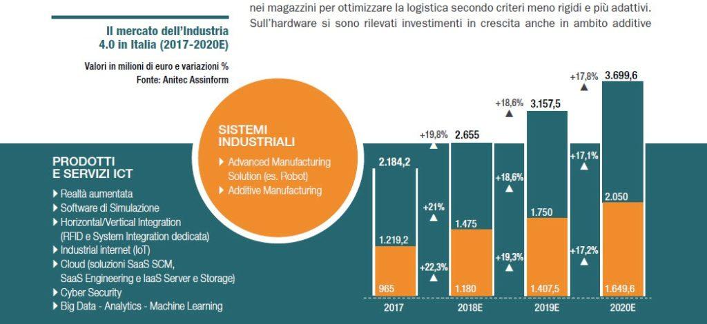 Il mercato dell'industria 4.0 2017-2020 (Fonte: NetConsulting cube 2018)