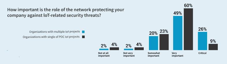 Il ruolo della rete nella protezione dei progetti IoT