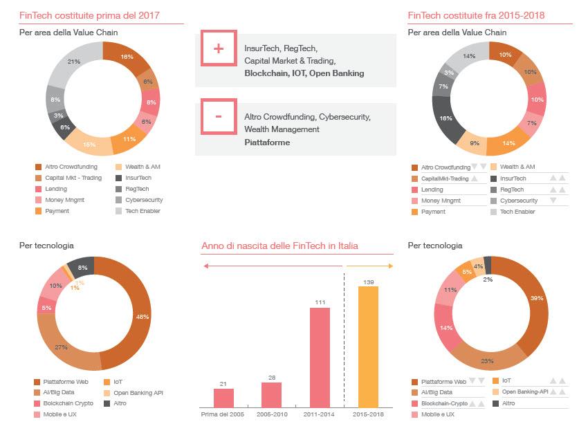 L'anagrafica delle FinTech