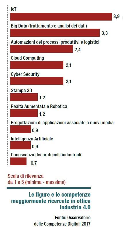 Le competenze IoT guidano le richieste per Industria 4.0
