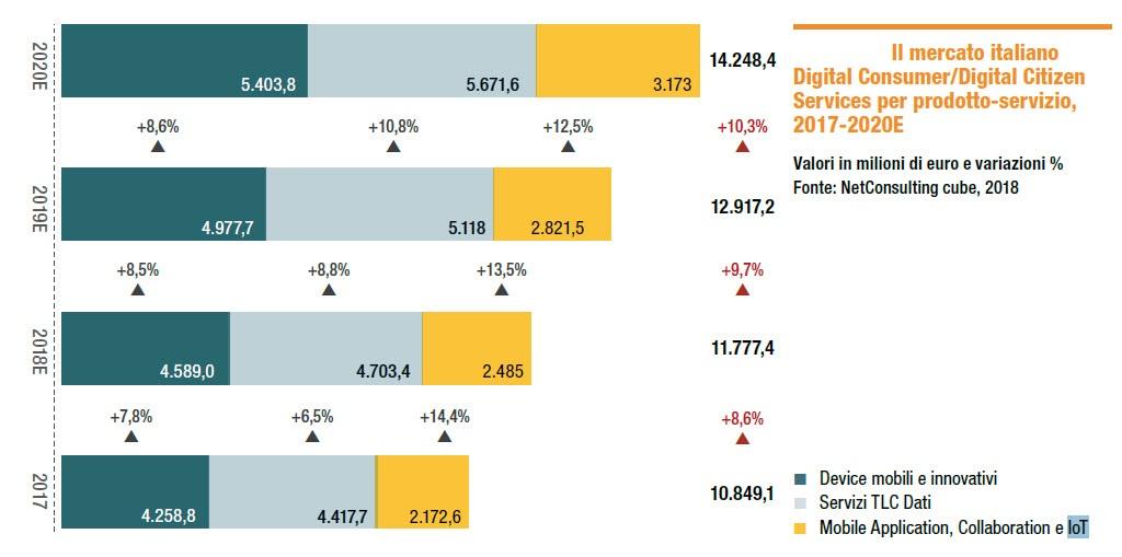Mercato Italiano Digital Consumer per prodotto e servizio