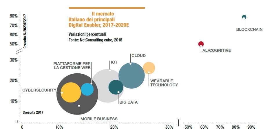 Il mercato italiano degli abilitatori digitali 2017-2020 (Fonte: NetConsulting cube 2018)