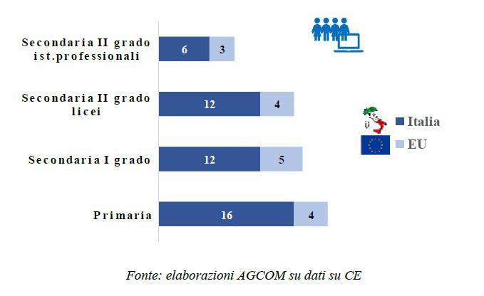 Numeo degli studenti con il computer rispetto a UE