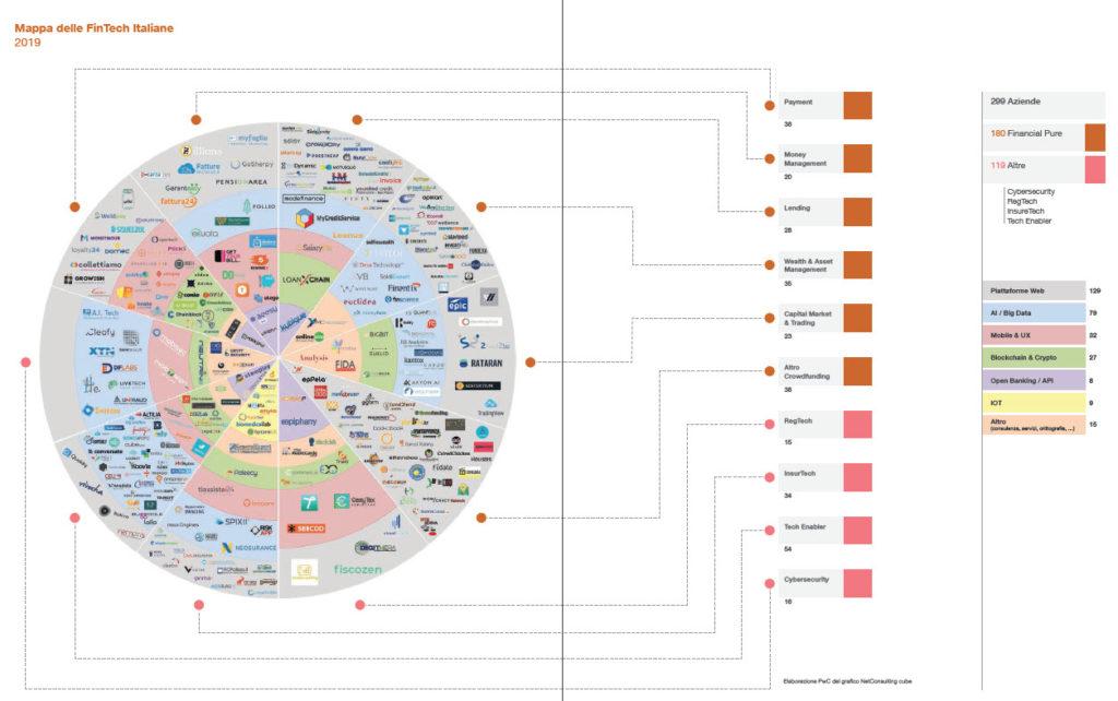 Il censimento delle FinTech italiane (Elaborazione PwC del grafico NetConsulting cube)