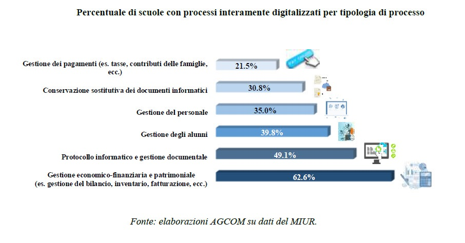 Percentuale di scuole con processi digitalizzati