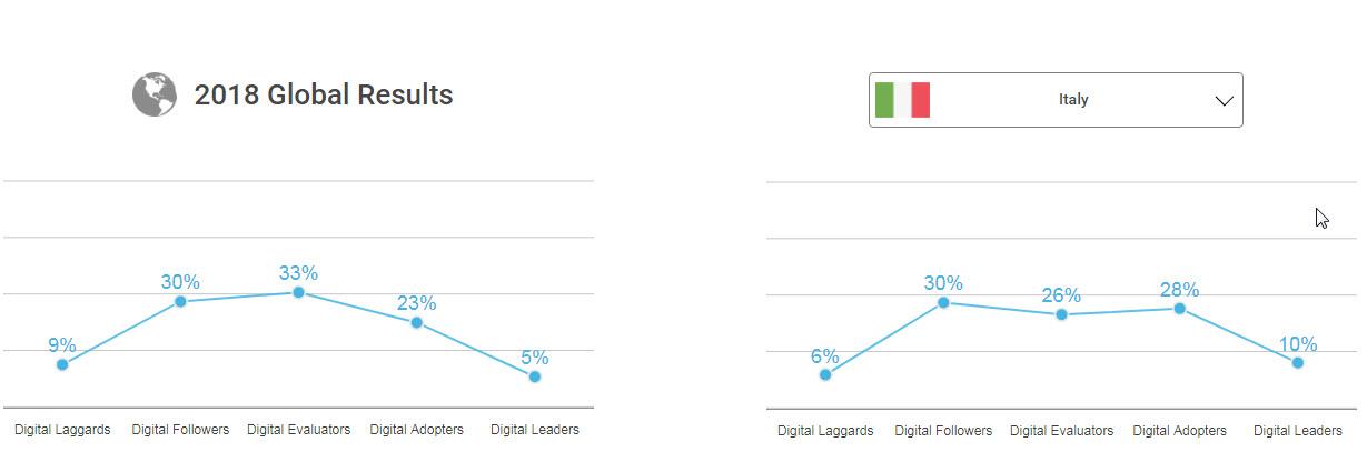 L'Italia vanta una percentuale di aziende Digital leaders doppia rispetto alla fotografia del panorama globale