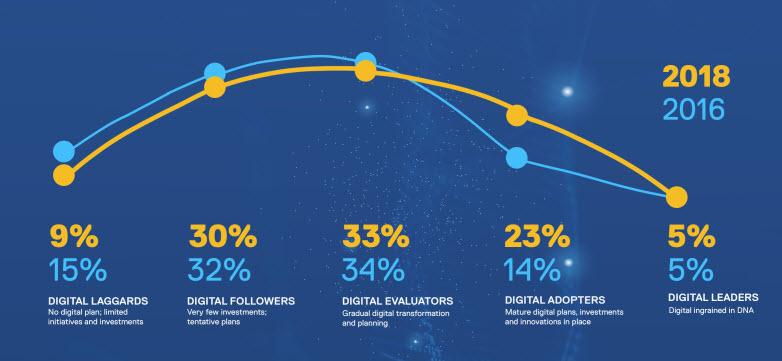Ricerca Dell Vanson Bourne - I Digital leader non sono cresciuti tra il 2018 e il 2016