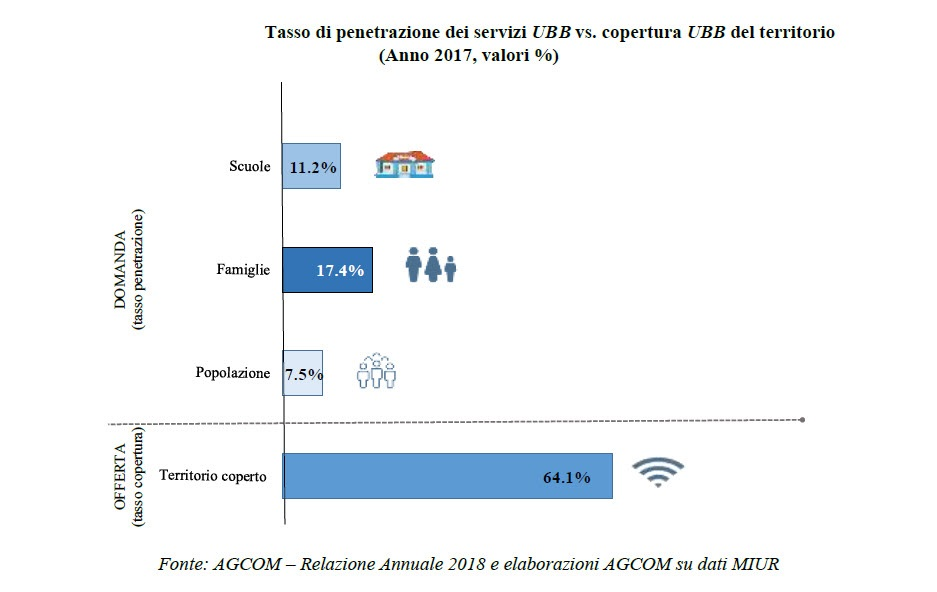 Tasso di penetrazione nella scuola dei servizi ultra broadband