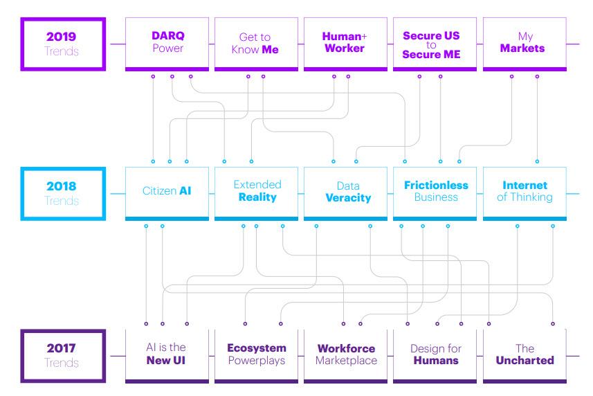 Accenture - L'evoluzione dei trend tra il 2017 e il 2019