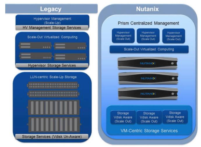 Avh - I punti di forza dell'hypervisor di Nutanix