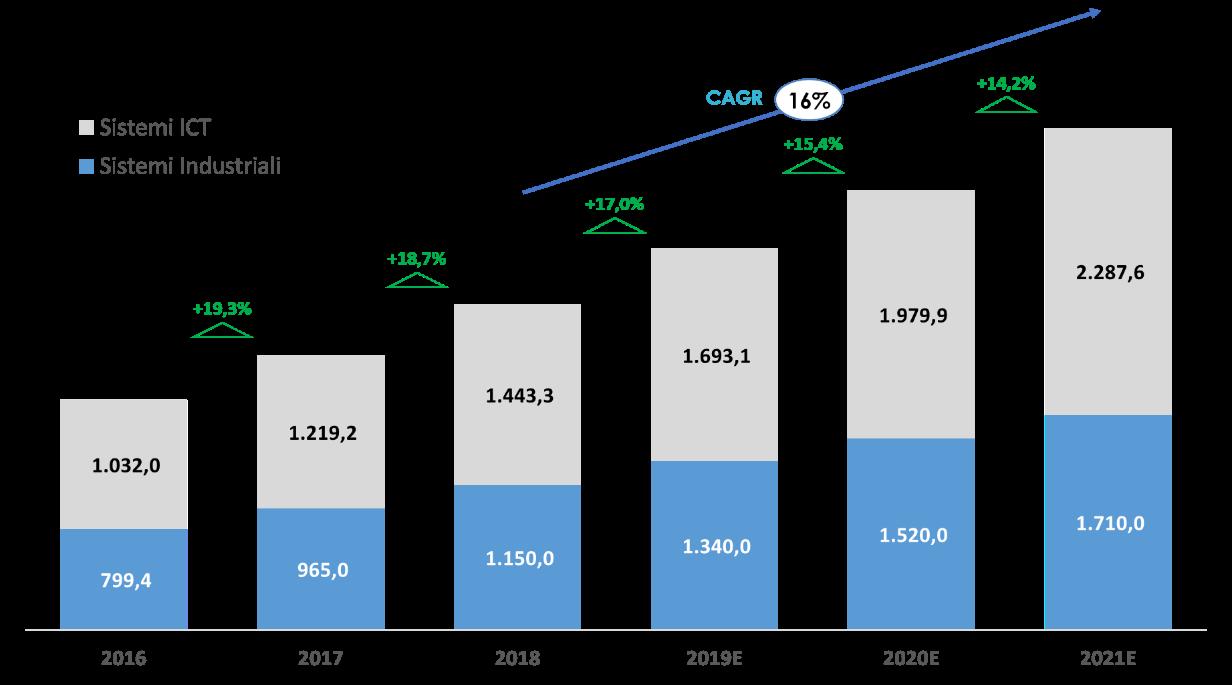 Fonte: NetConsulting cube, 2019 - Figura 2 - Il mercato Industria 4.0, 2016-2021E