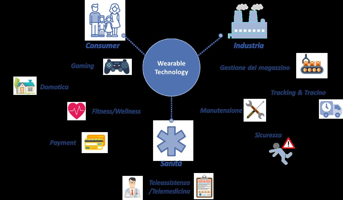 Figura 3 - Applicazioni della Wearable Technology