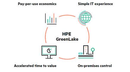 Il modello Greenlake di HPE