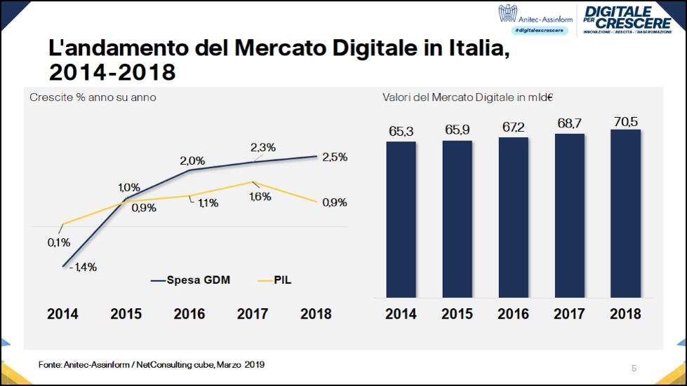 L'andamento del Mercato Digitale in Italia, 2014-2018 - Fonte: Anitec-Assinform / NetConsulting cube, Marzo 2019