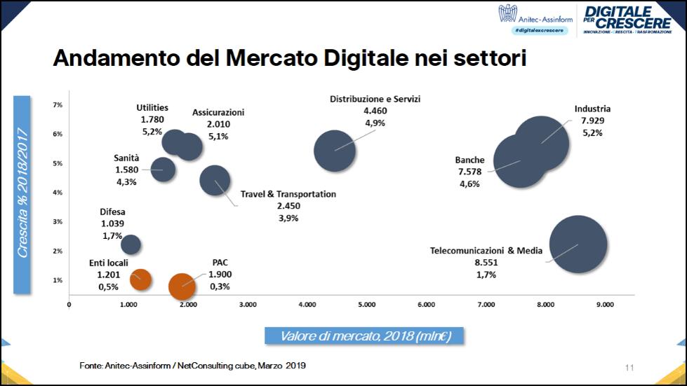 Andamento del Mercato Digitale nei settori - Fonte: Anitec-Assinform / NetConsulting cube, Marzo 2019