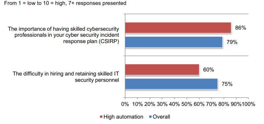 The Cyber Resilient Organization - Importanza delle competence e difficoltà a reperirle