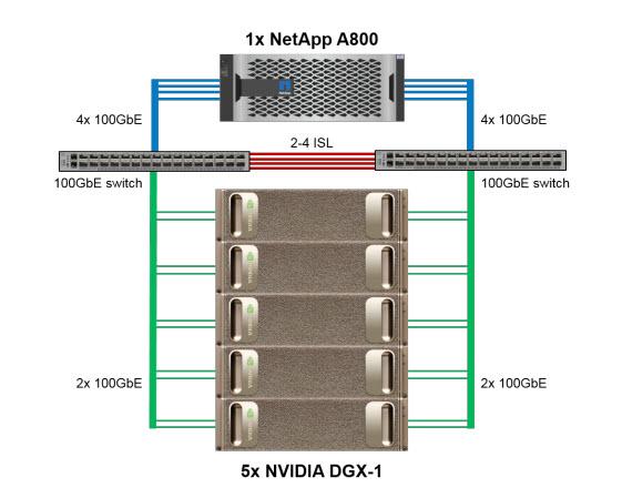 NetApp Ontap AI - L'architettura