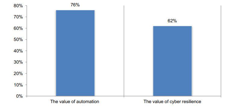 Il valore dell'automazione cyber-resilienza in azienda