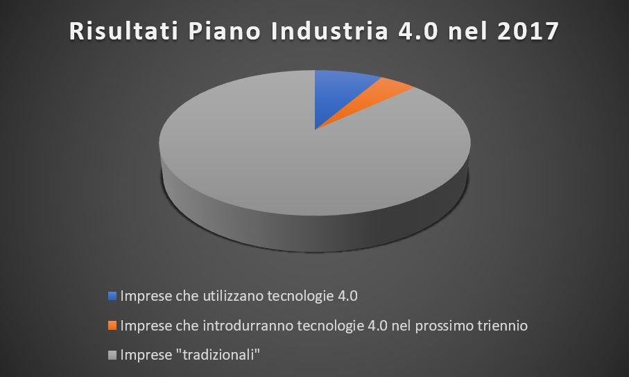 Risultati Piano Industria 4.0 nel 2017