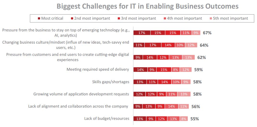 Biggest Challenges for IT in Enabling Business Outcomes | Fonte: Appian - The impact of Low-Code on IT satisfaction