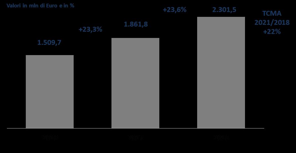 Il mercato del cloud computing, 2016-2018 -Fonte: NetConsulting Cube, 2019