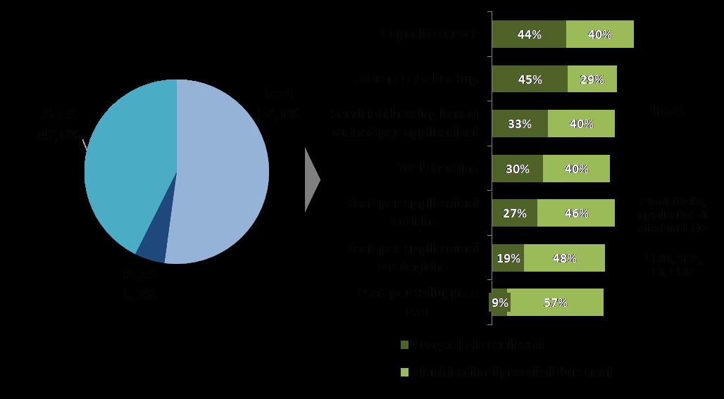 Principali servizi Cloud adottati, ad oggi e in prospettiva -Fonte: NetConsulting cube, 2019