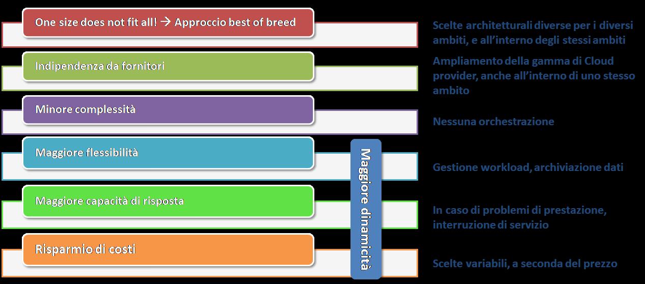 Benefici delle strategie MultiCloud -Fonte: elaborazioni NetConsulting cube, 2019