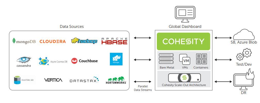 Gestione semplificata dei dati, backup e recupero su Hadoop e NoSql