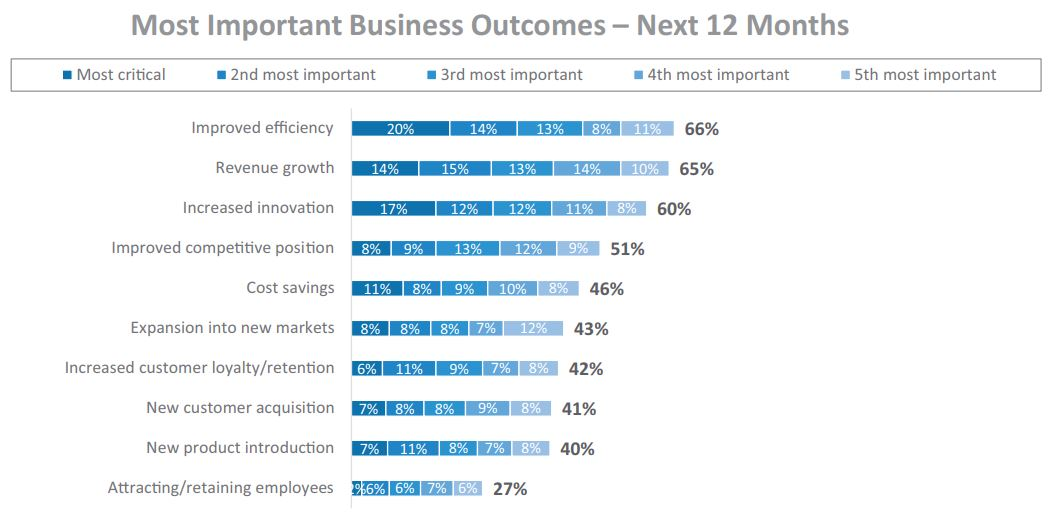 Most Important Business Outcomes – Next 12 Months | Fonte: Appian - The impact of Low-Code on IT satisfaction