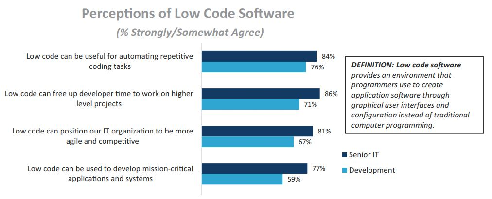 Perceptions of Low Code Software | Fonte: Appian - The impact of Low-Code on IT satisfaction